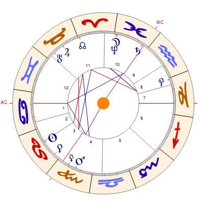 Horoskop Berechnen