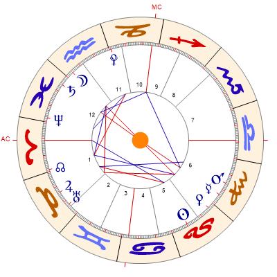 Horoskop Aszendent Berechnen