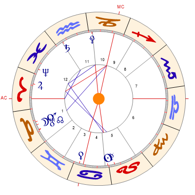 Horoskope Berechnen