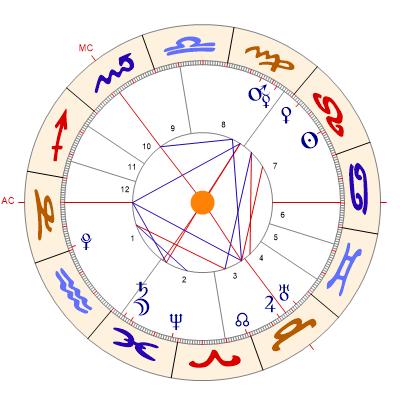 Horoskop Gratis Berechnen