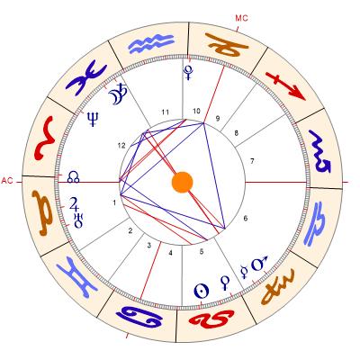 Horoskop Berechnen Gratis